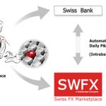 在外汇交易方面,瑞士Dukascopy银行有什么特点?